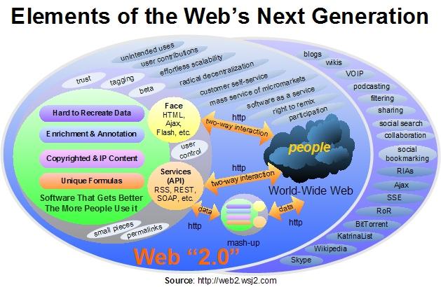 Web20in2006