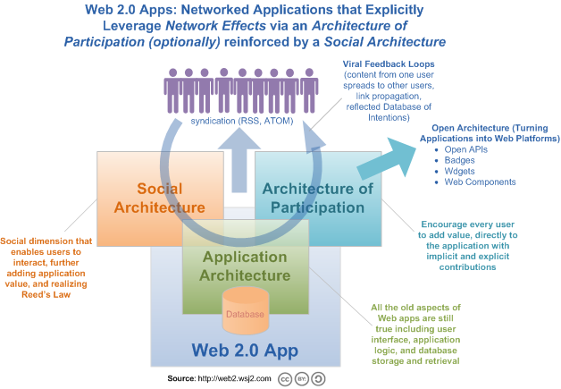 Web2appmodel