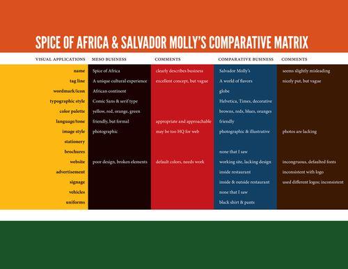 Comparative Business Matrix-01