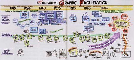History-graphic-facilitation-timeline